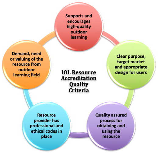 Quality of Resource Criteria