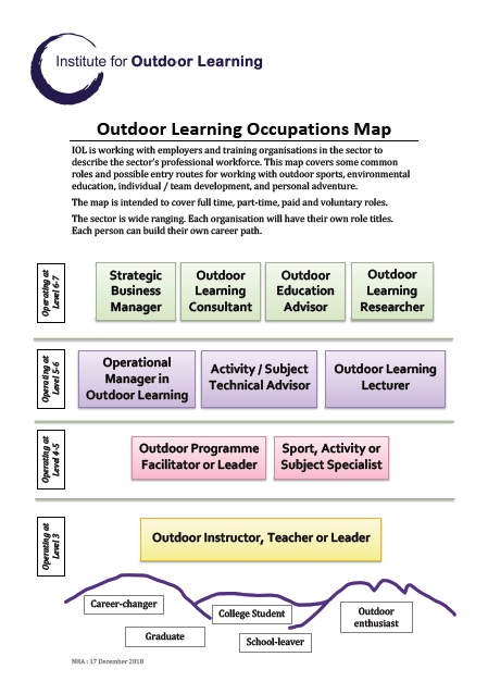 Outdoor Learning Occupations