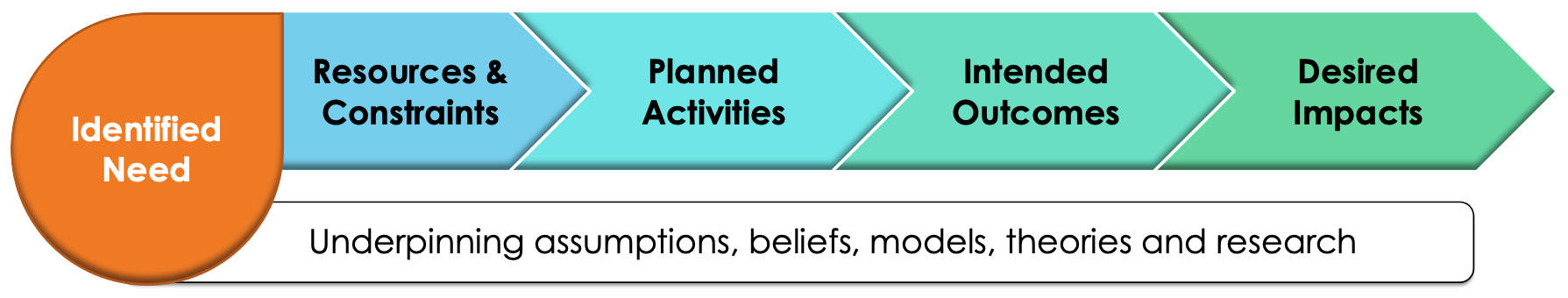 A Simplified Theory of Change Model
